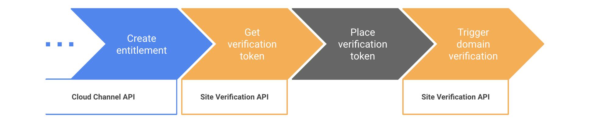 Pasos para automatizar la verificación del dominio