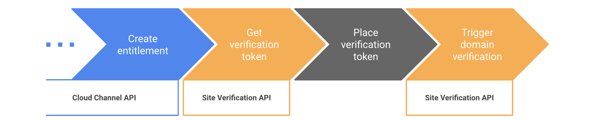 Langkah-langkah untuk mengotomatiskan verifikasi domain