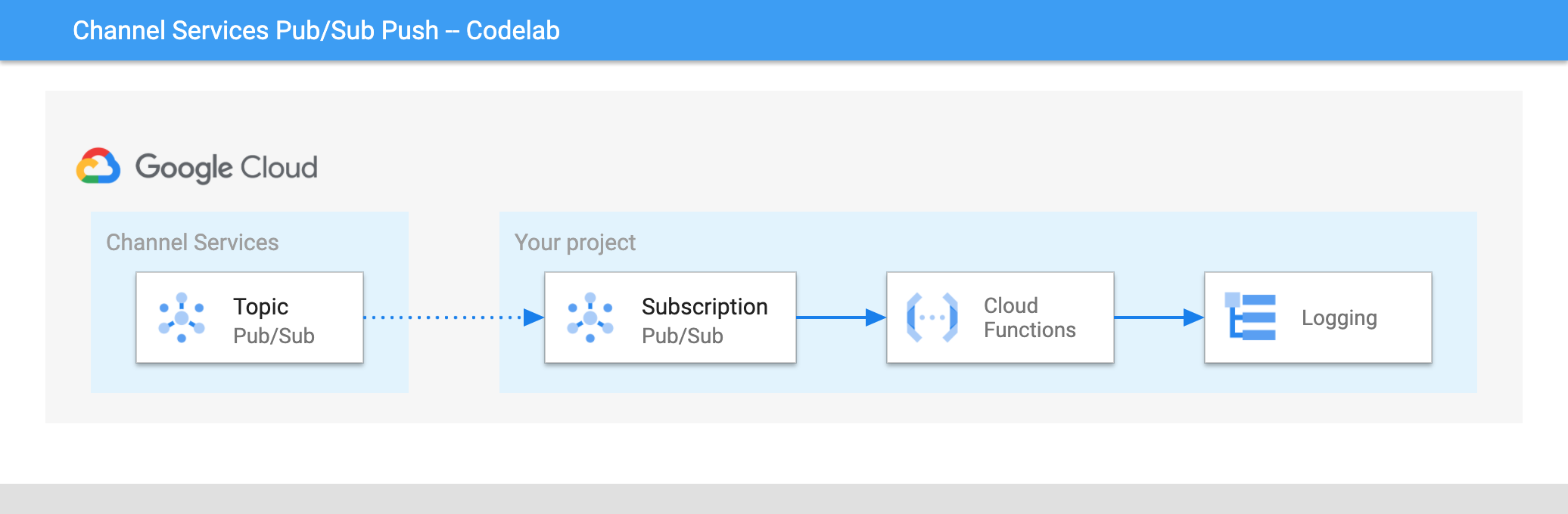 Enviar notificaciones de Channel Services a Cloud Functions