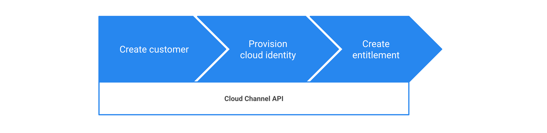 Procédure de provisionnement de l'espace de travail Google via l'API Cloud Channel