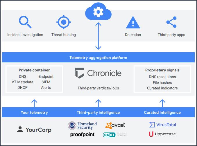 Übersicht über die Chronicle-Plattform