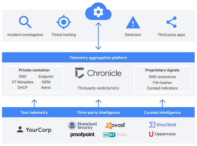 Chronicle platform overview