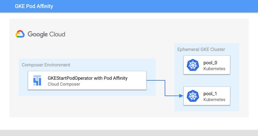 """Pfeil in der Cloud Composer-Umgebung, der zeigt, dass die gestarteten Pods in einem flüchtigen GKE-Cluster in """"pool-1"""" enthalten sind, in der Kubernetes Engine-Gruppe ein separates Feld von """"pool-0"""" angezeigt wird."""