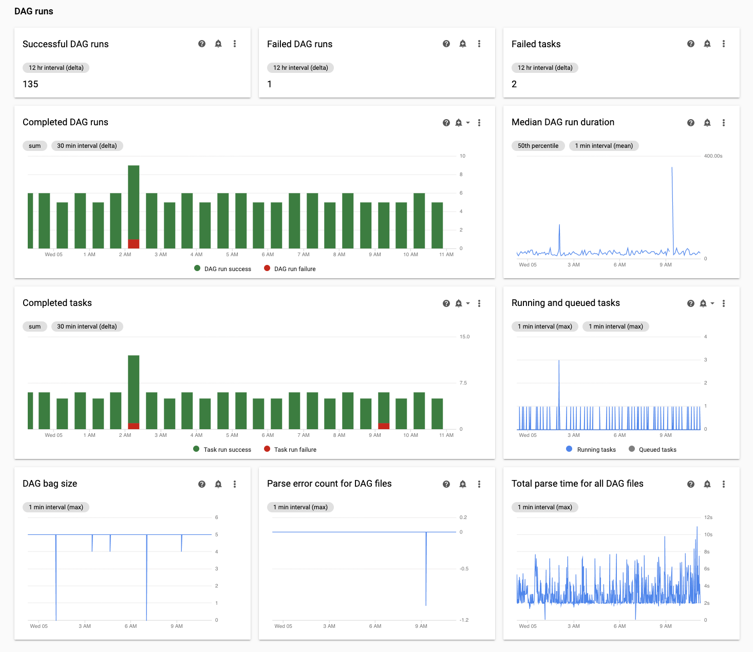 """Der Abschnitt """"DAG-Ausführungen"""" auf dem Tab """"Compose Monitoring"""" (Composer-Monitoring) zeigt Statusmesswerte für die DAGs in Ihrer Umgebung."""