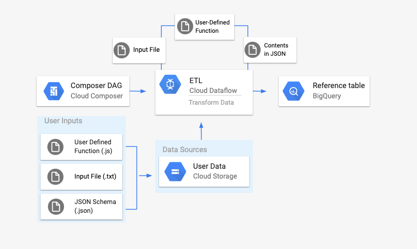 Una función definida por el usuario, un archivo de entrada y un esquema JSON se subirán a un bucket de CloudStorage. Un DAG que hace referencia a estos archivos iniciará una canalización por lotes de Dataflow, que aplicará la función definida por el usuario y el archivo de esquema JSON a nuestro archivo de entrada. Después, este contenido se subirá a una tabla de BigQuery