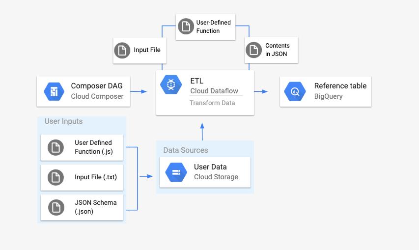 ユーザー定義関数、入力ファイル、json スキーマが Cloud Storage バケットにアップロードされます。これらのファイルを参照する DAG は Dataflow バッチ パイプラインを起動します。これにより、ユーザー定義関数と json スキーマ ファイルが入力ファイルに適用されます。その後、このコンテンツは BigQuery テーブルにアップロードされます。