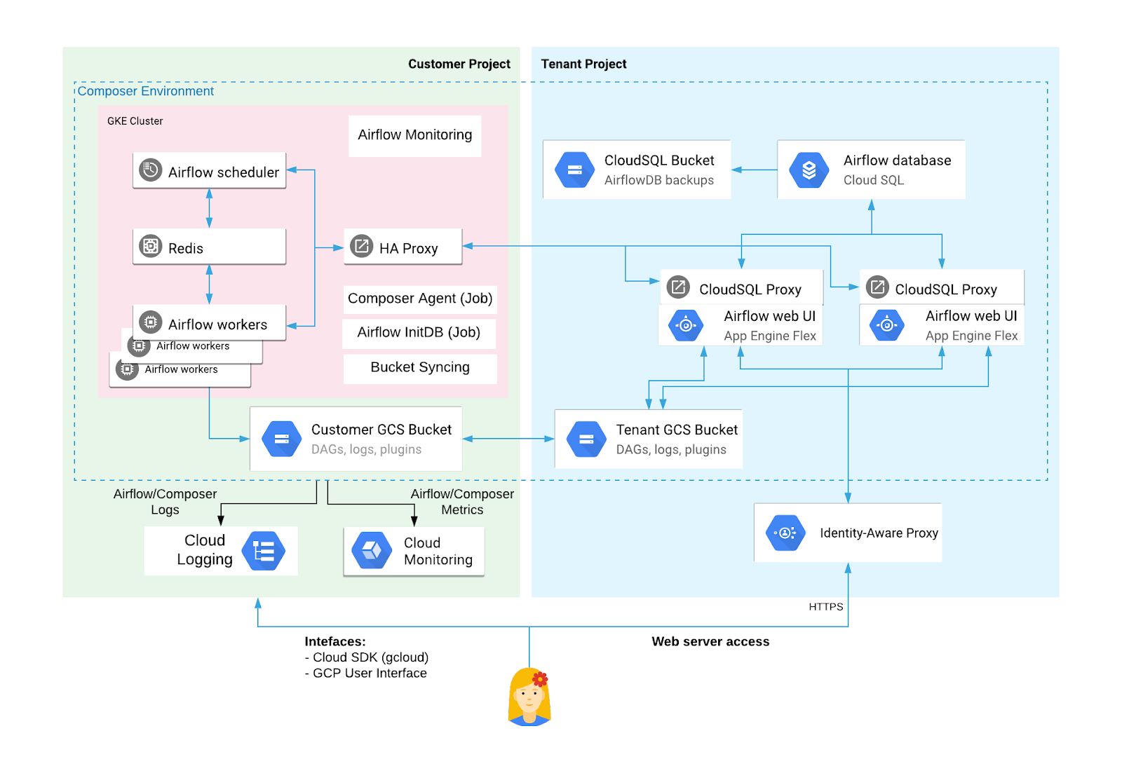 DRS Cloud Composer environment resources in the tenant project and the customer project (click to enlarge)