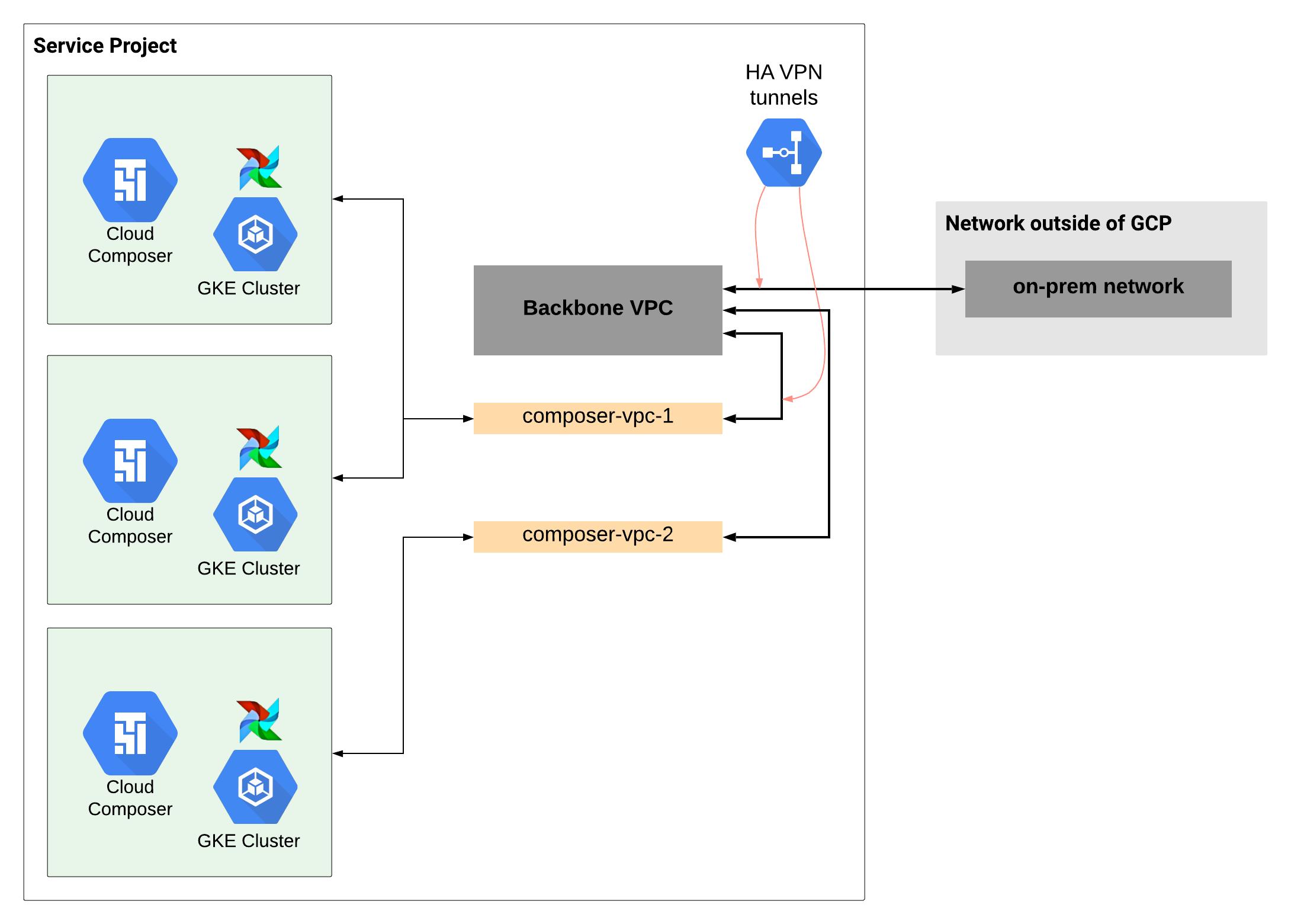 비공유 VPC 시나리오에서 대규모 네트워크 설정