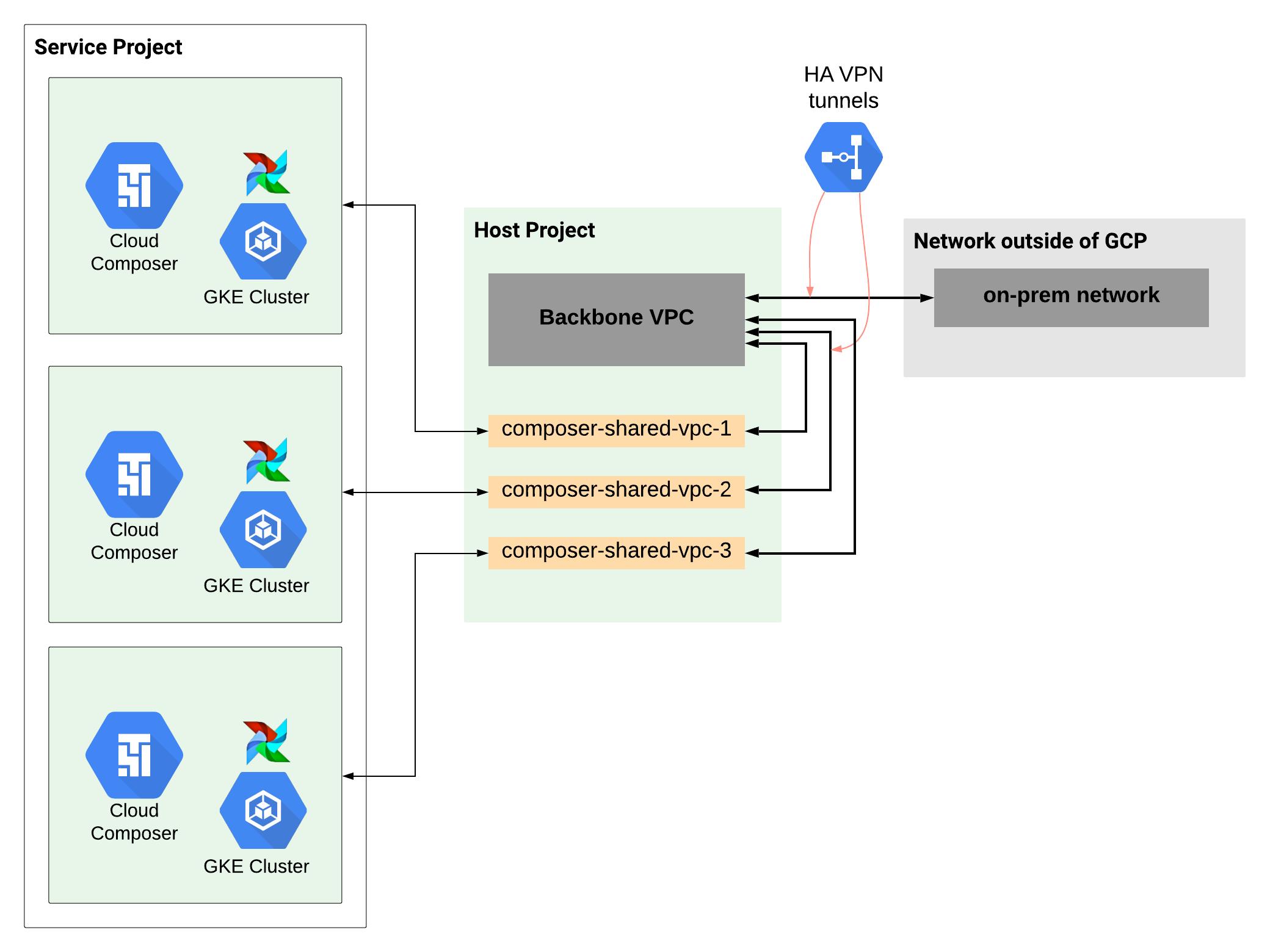 공유 VPC 시나리오에서 대규모 네트워크 설정