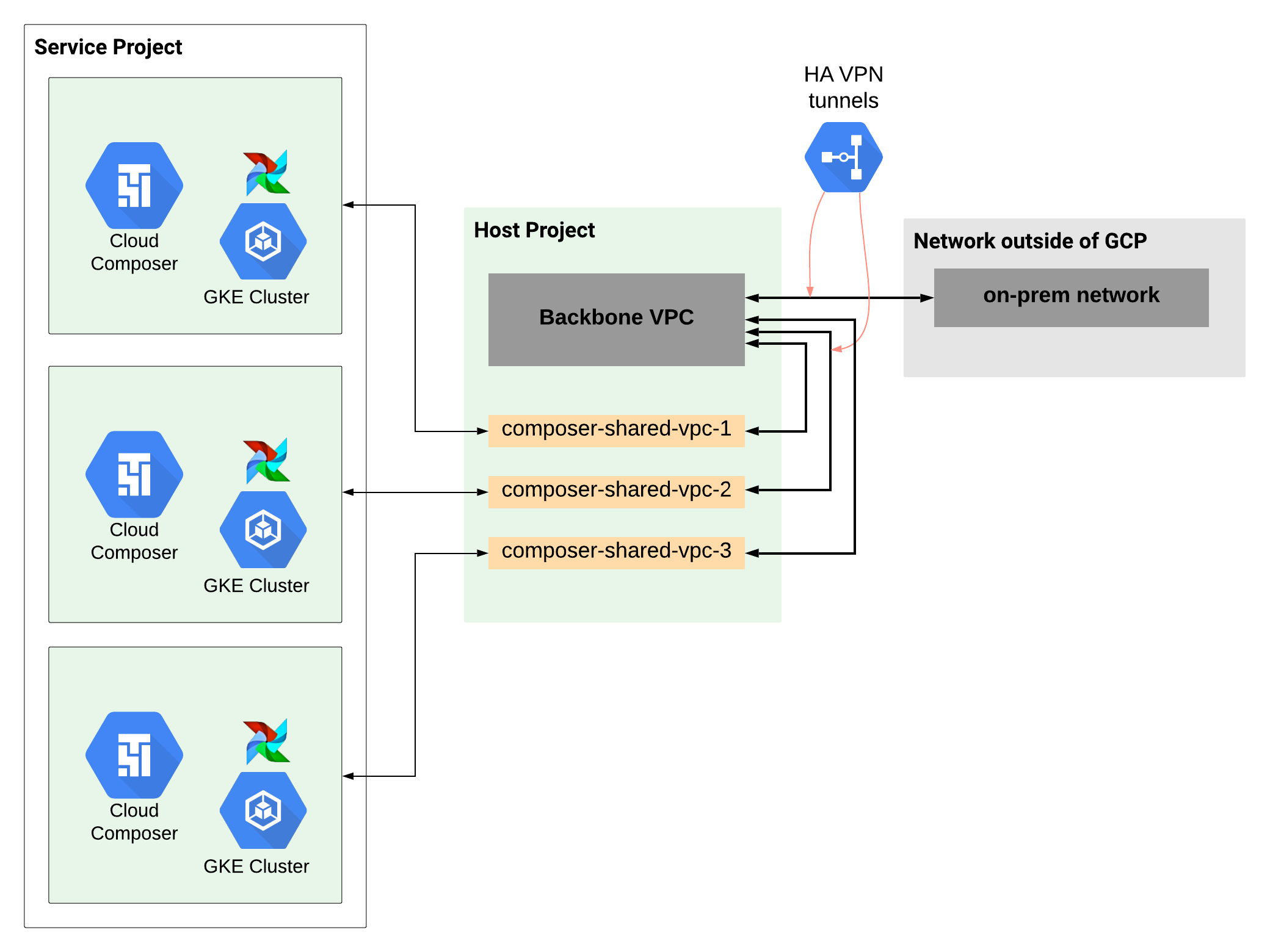 共享 VPC 场景中的大规模网络设置