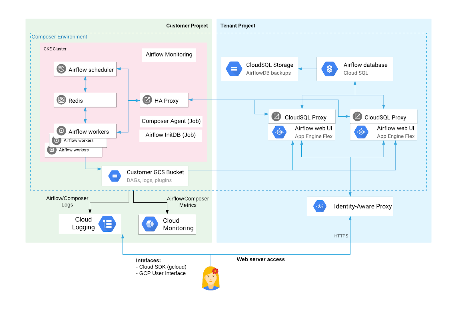Private IP Cloud Composer environment resources in the tenant project and the customer project (click to enlarge)