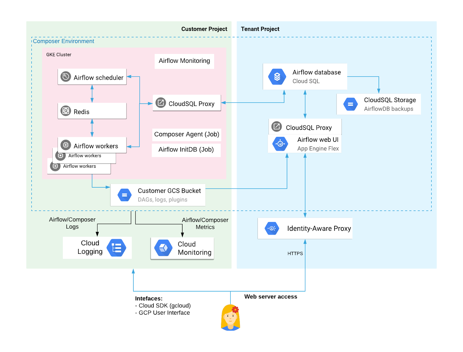 Public IP Cloud Composer environment resources in the tenant project and the customer project (click to enlarge)