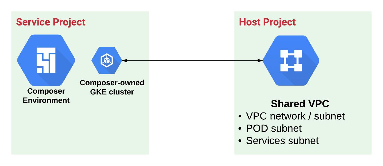 Proyectos de servicio y host para CloudComposer