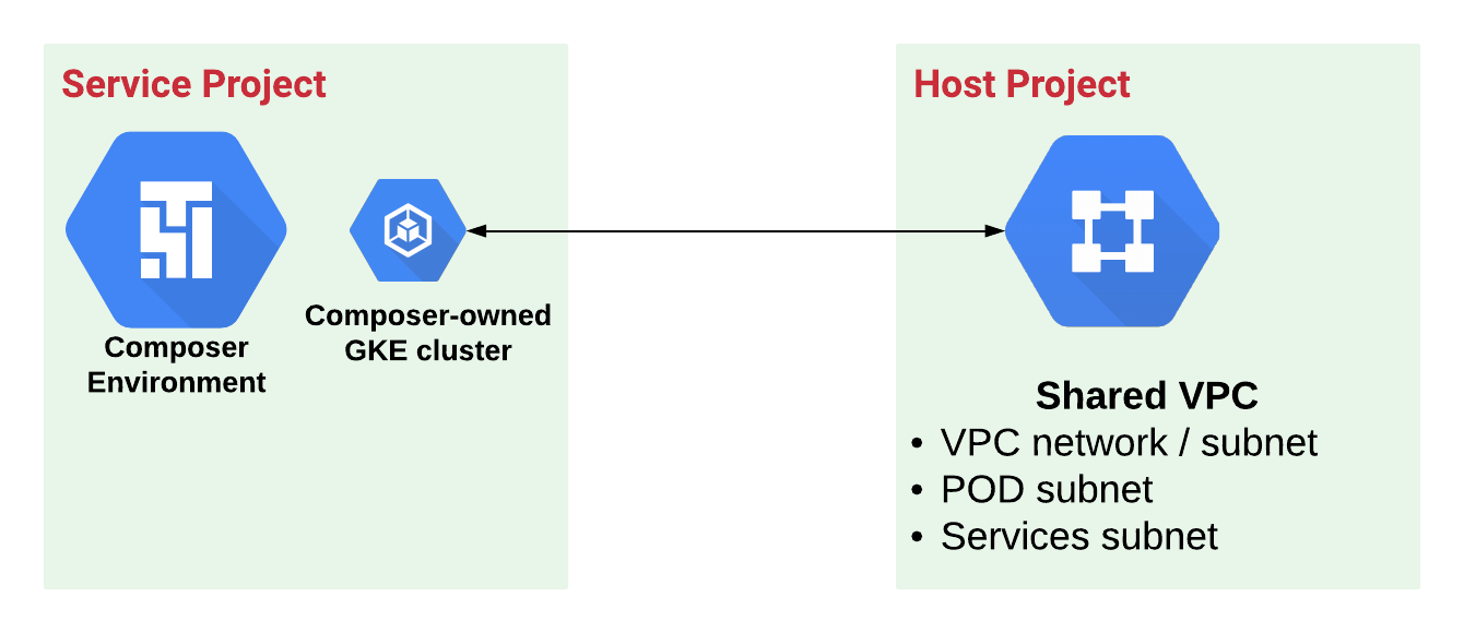 Service and Host Projects for Cloud Composer