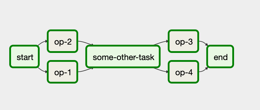 Tasks can be grouped together in an Airflow DAG