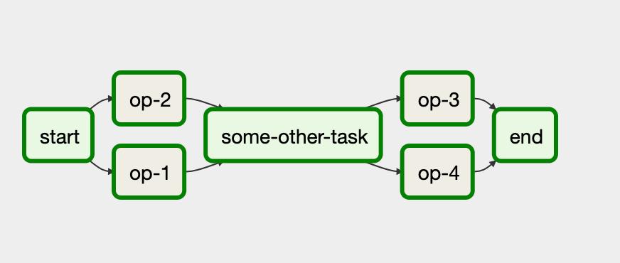 As tarefas podem ser agrupadas em um DAG do Airflow.