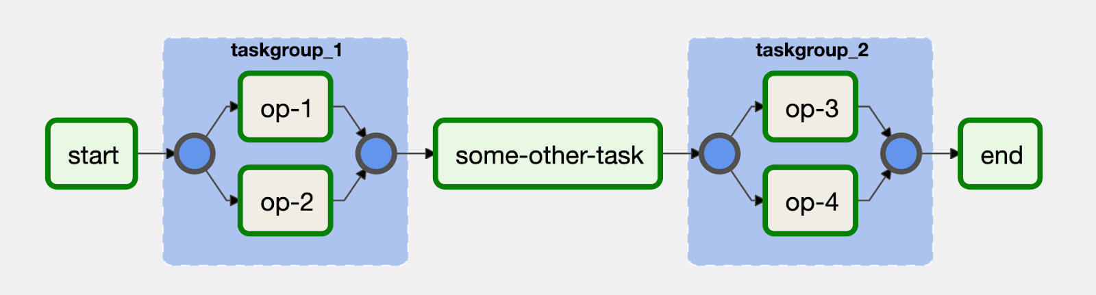 Tasks can be visually grouped together in the UI with the TaskGroup operator in Airflow 2