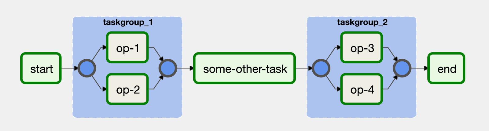 As tarefas podem ser agrupadas visualmente na IU com o operador TaskGroup no Airflow 2