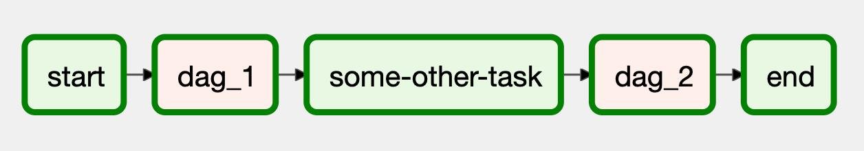 DAGs können innerhalb eines DAG mit dem TriggerDagRunOperator ausgelöst werden