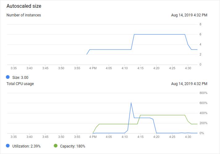 Das Monitoring zeigt, dass die CPU-Auslastung abgefallen ist. Ungefähr zehn Minuten später verringert sich die Größe der Gruppe von sechs Instanzen auf drei Instanzen.