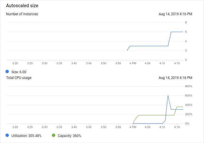 O monitor mostra que a utilização da CPU aumentou. Logo depois, o tamanho do grupo aumenta de três para seis instâncias.