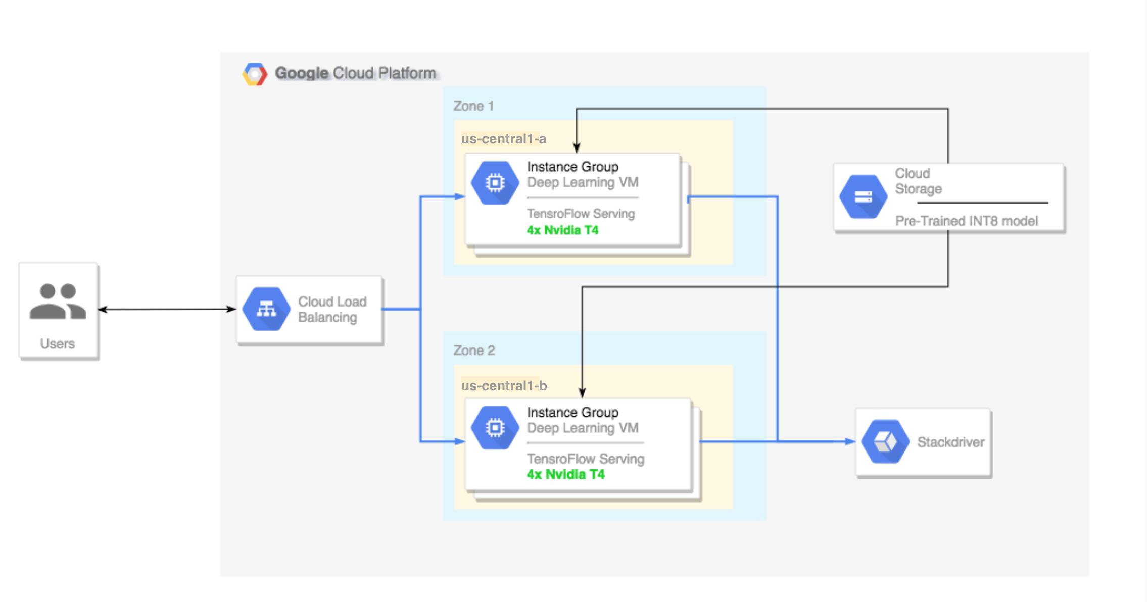 Visão geral da arquitetura de alto nível da configuração do tutorial.