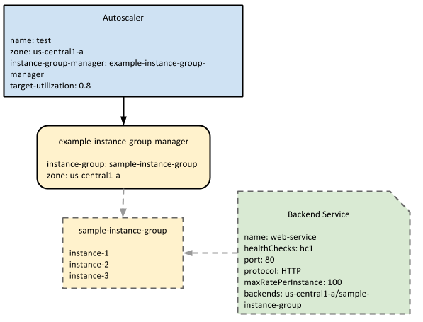 Diagram that shows the   relationships between the autoscaler, managed instance groups, and load   balancing backend services.