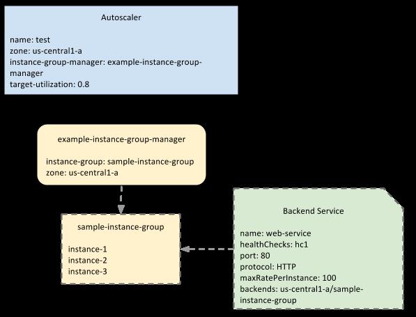 自動配置器、代管執行個體群組和負載平衡後端服務間的關係示意圖。
