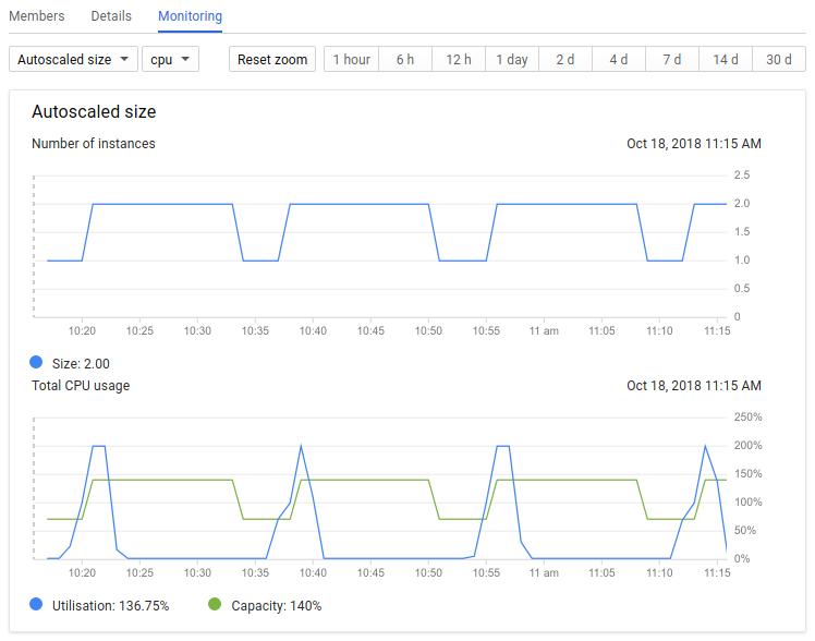 Lorsque l'utilisation dépasse la capacité, l'autoscaler ajoute des instances.               Lorsque l'utilisation est en baisse pendant 10minutes, l'autoscaler supprime des instances.