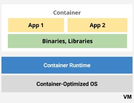 Anwendungen in Containern.