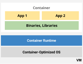 Apps in containers.