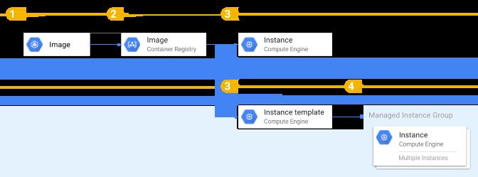 """Grafik: Container-Image und den Befehl """"docker run"""" verwenden"""