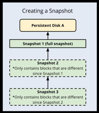 Diagramme illustrant la création d'un instantané