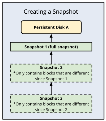 Diagram describing how to create a snapshot