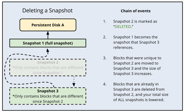 Diagram describing the   process for deleting a snapshot