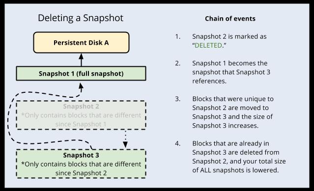 Diagram describing the   process for deleting a snapshot