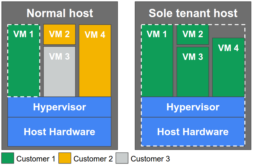 An image showing two Compute Engine nodes. One node has instances from multiple customer projects. The other host has instances exclusively from one customer project.
