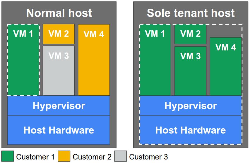 Uma imagem que mostra dois nodes do Compute Engine. Um node tem instâncias de vários projetos de clientes. O outro host tem instâncias exclusivas de um projeto de cliente.