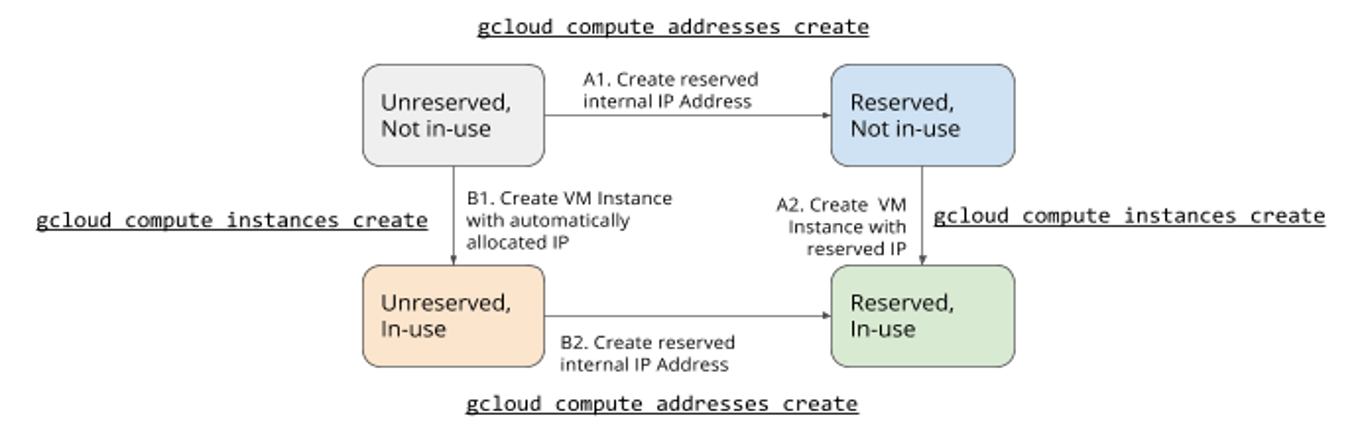 内部 IP 予約の図