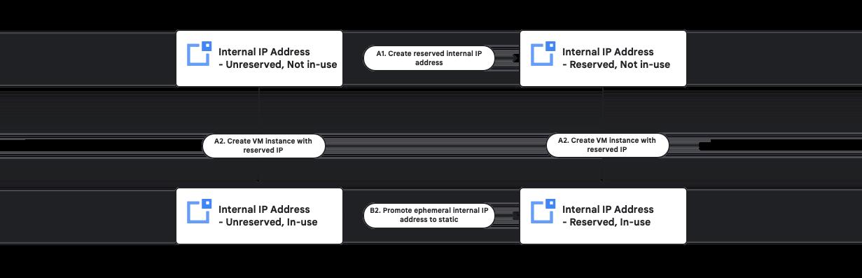 内部 IP 保留图表