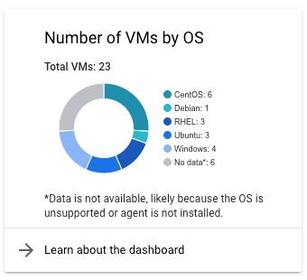 VM の数が示すカードのスクリーンショット。