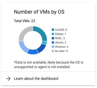 Number of VMs card.
