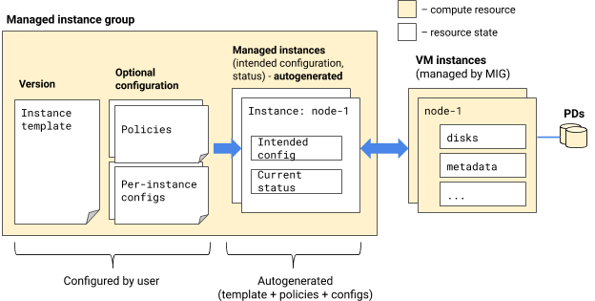 Según su configuración, el MIG genera automáticamente instancias administradas, que corresponden a las instancias de VM reales que un MIG mantiene en su nombre.