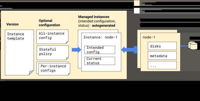 Com base na sua configuração, o MIG gera automaticamente instâncias gerenciadas, que correspondem a instâncias de VM reais que um MIG mantém em seu nome.