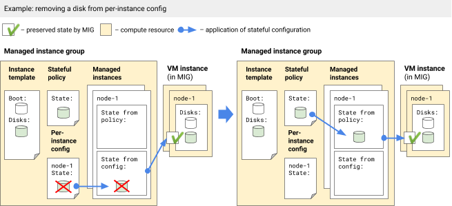 Removing a disk from a per-instance configuration but not from stateful policy.