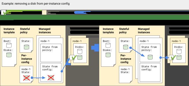 从实例配置中移除磁盘,但不从有状态政策中移除磁盘。