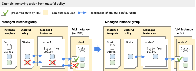 Removing a disk from a stateful policy.