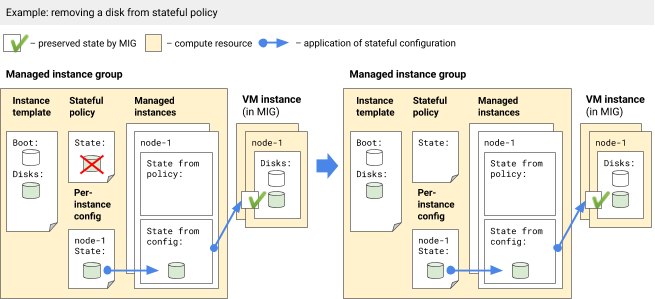 Removing a disk from a stateful policy when a per-instance configuration also exists.