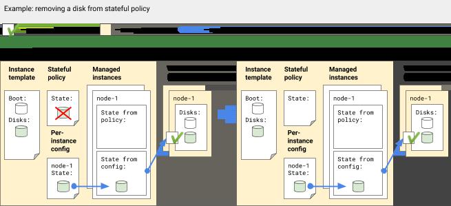 实例配置也存在时,从有状态政策中移除磁盘。