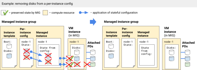 Removing disks from a per-instance configuration.